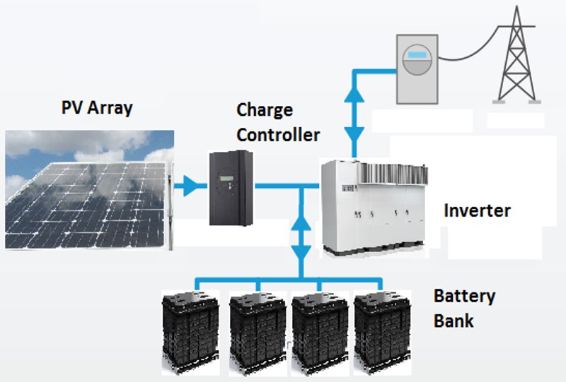 smart grid solar diagram