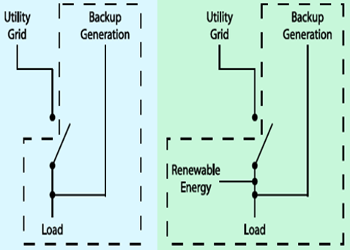 DOE microgrid definition grid interactive