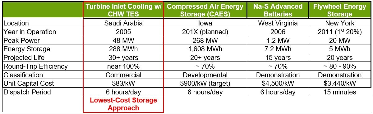 hybrid thermal energy storage comparison unit capital cost comparison $/kw