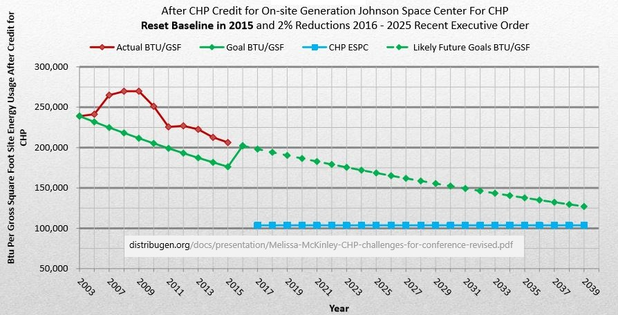 chp trigeneration impact to jsc