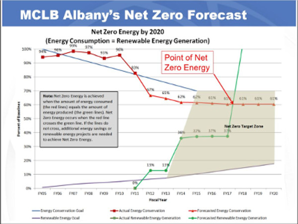 chp microgrid helps mclb Net Zero