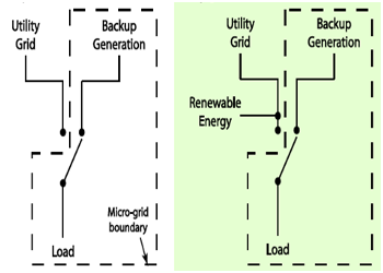microgrid department of defense definition not grid interactive