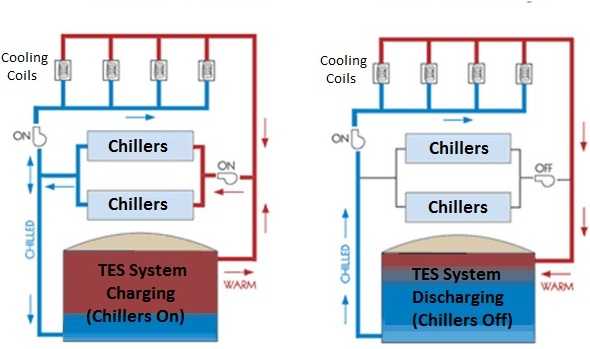 Reliable Chilled Water Energy Surety Through Energy Storage