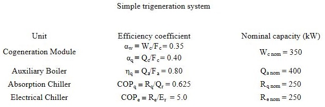 chp trigeneration efficiency calculation