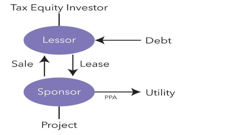 energy resiliency services - finance structuring