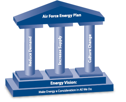 cybersecure smart grid meets air force energy plan